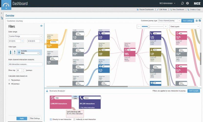 NICE Scenario Analyser Enhances Customer Journey Analytics with Business Intelligence